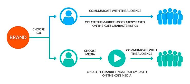 How does KOL marketing work