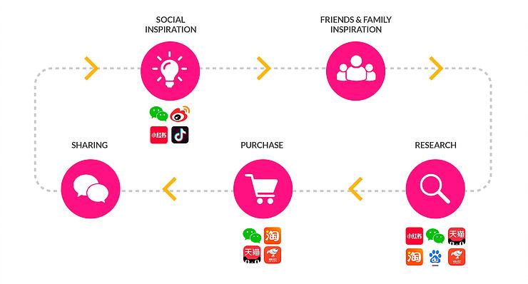 Chinese Consumer Journey