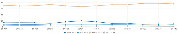 Global Search Engines: Market Share (Net Market Share, 2018)