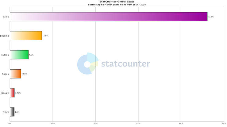 Search Engines in China: Market Share (Statcounter, 2018)